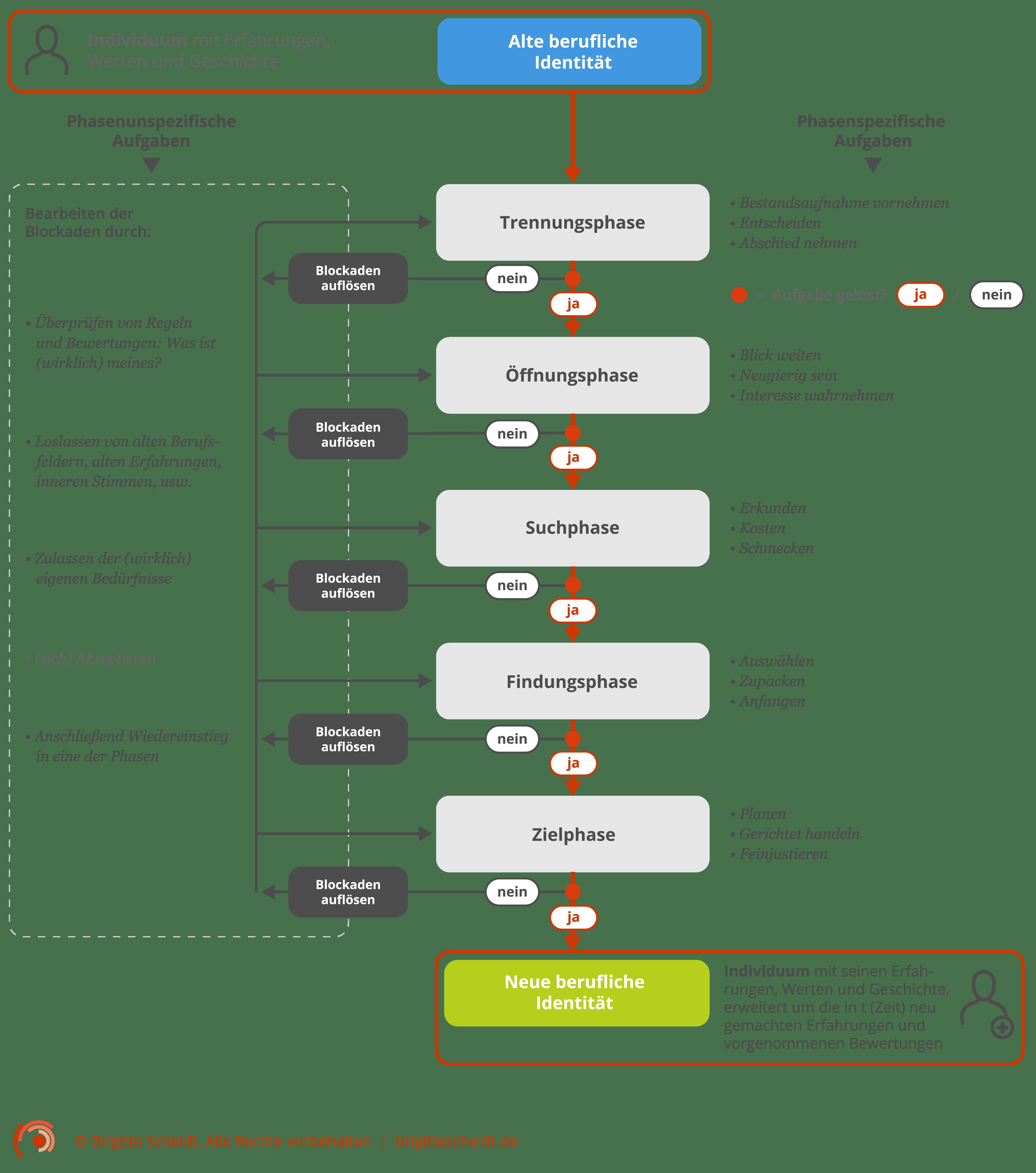 Das Fünf-Phasen-Modell der beruflichen Neuorientierung und beruflichen Umorientierung